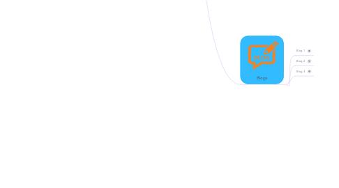 Mind Map: PASTELERIA