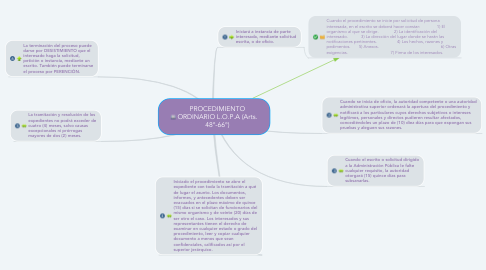 Mind Map: PROCEDIMIENTO ORDINARIO L.O.P.A (Arts. 48°-66°)