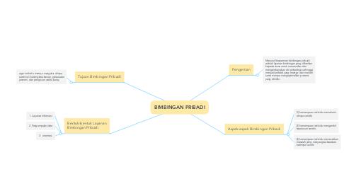 Mind Map: BIMBINGAN PRIBADI