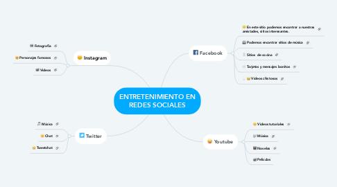 Mind Map: ENTRETENIMIENTO EN REDES SOCIALES