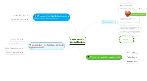 Mind Map: Cómo evitar la procrastinación