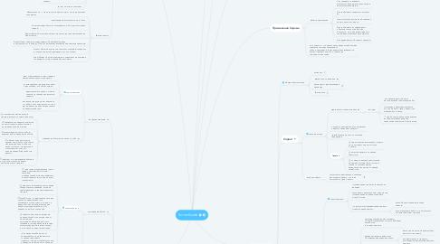 Mind Map: ScrumGuide