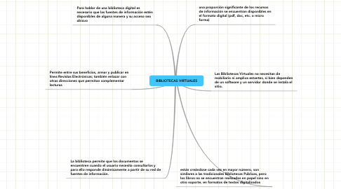 Mind Map: BIBLIOTECAS VIRTUALES