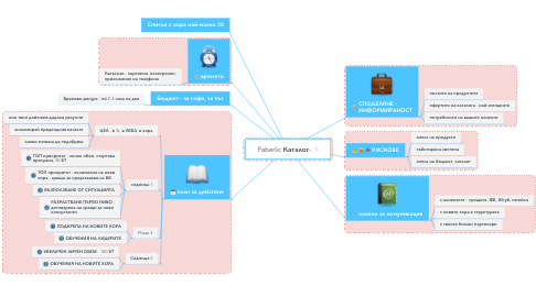 Mind Map: Faberlic Каталог-