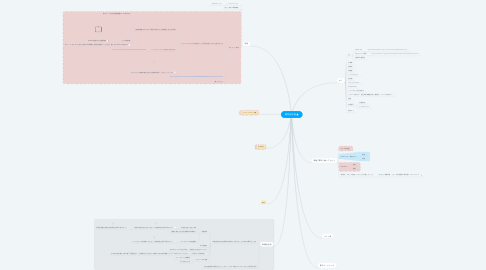 Mind Map: 物性班企画