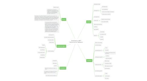 Mind Map: Beleidsplan W&T Daltonschool Nellestein