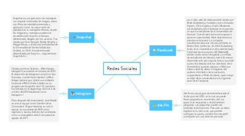 Mind Map: Redes Sociales