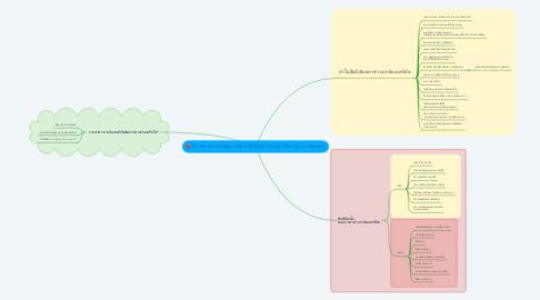 Mind Map: วิธีการหาข่าวจากอินเทอร์เน็ตเป็นวิธีที่มักง่ายหรือเพื่ออำนวยความสะดวก