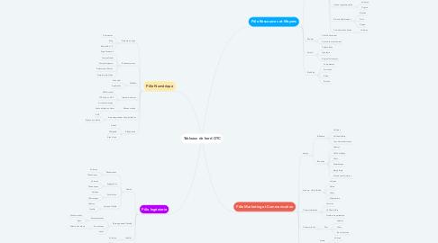 Mind Map: Tableaux de bord OTC