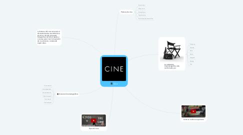 Mind Map: Cine