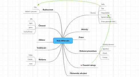 Mind Map: Klub Milionářů