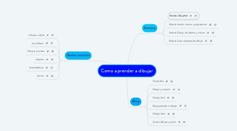 Mind Map: Como aprender a dibujar