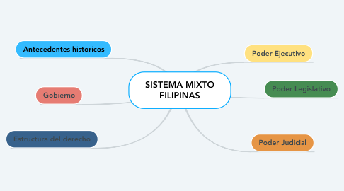Mind Map: SISTEMA MIXTO FILIPINAS