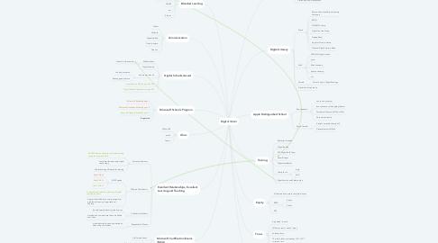 Mind Map: Digital Vision