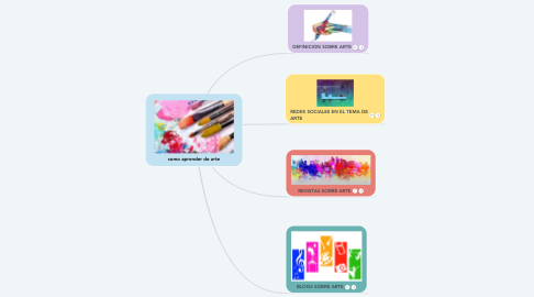 Mind Map: como aprender de arte