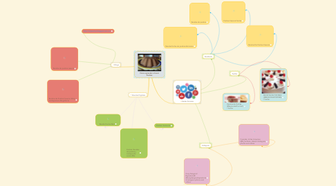 Mind Map: Cómo aprender a hacer Postres