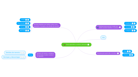 Mind Map: Como aprender a conducir vehiculos