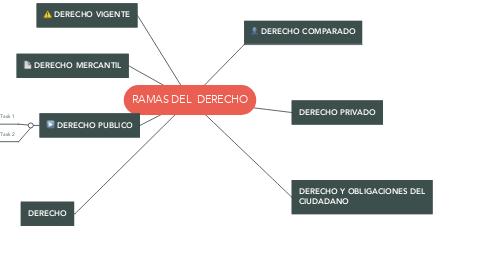Mind Map: RAMAS DEL  DERECHO