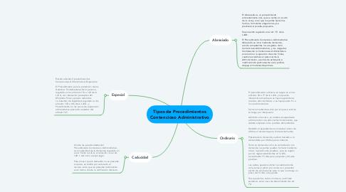 Mind Map: Tipos de Procedimientos Contencioso Administrativo