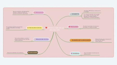 Mind Map: SOCIOLOGIA DE LA EDUCACIÓN
