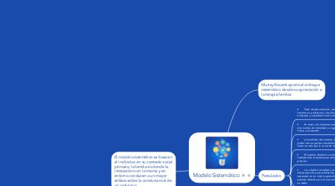 Mind Map: Modelo Sistemático