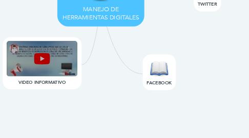 Mind Map: MANEJO DE HERRAMIENTAS DIGITALES