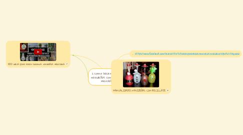 Mind Map: ¿ como hacer muñecos navideños con material reciclable?