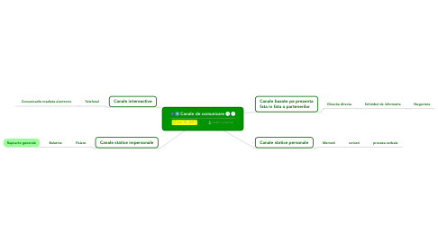 Mind Map: Canale de comunicare