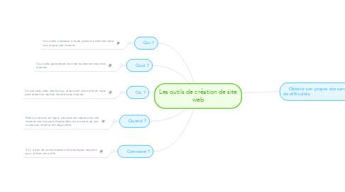 Mind Map: Les outils de création de site web