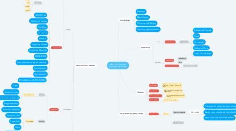 Mind Map: HISTORIA DE LOS RECURSOS HUMANO