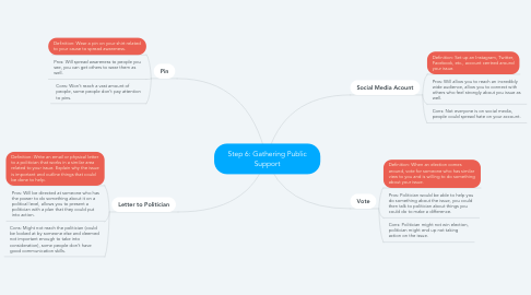 Mind Map: Step 6: Gathering Public Support