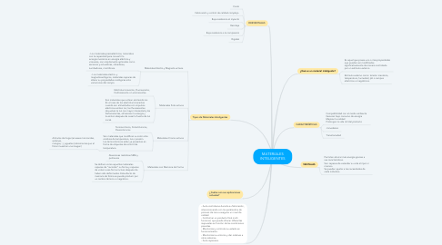 Mind Map: MATERIALES INTELIGENTES