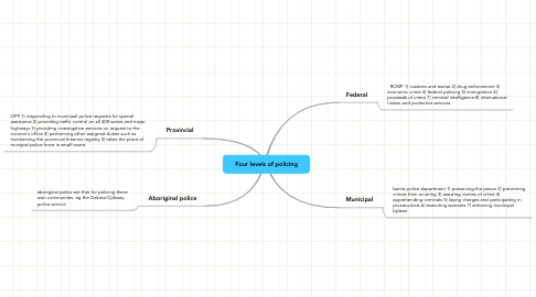 Mind Map: Four levels of policing