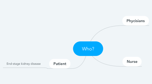 Mind Map: Who?