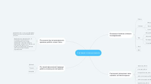 Mind Map: Сетевое планирование