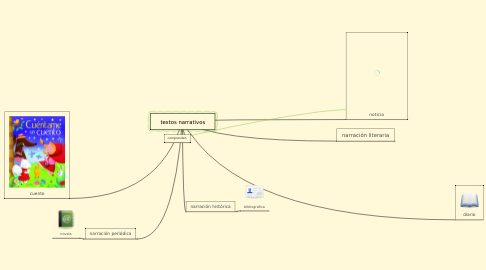 Mind Map: textos narrativos