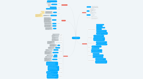 Mind Map: THE MALAYSIAN LEGAL SYSTEM