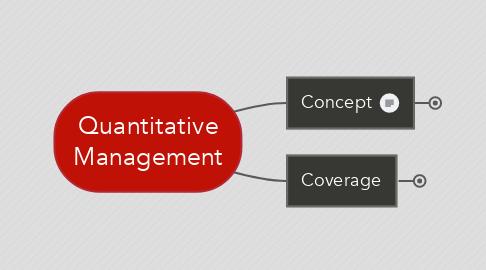 Mind Map: BA201 QuantitativeManagement