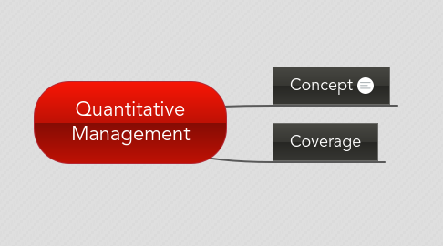 Mind Map: Quantitative Management