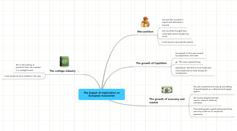 Mind Map: The impact of exploration on European economies