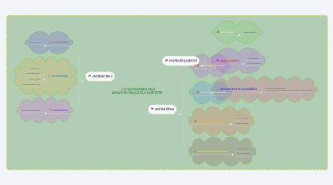 Mind Map: สถาบันบัณฑิตพัฒนศิลป์ BANDITPATANASILPA INSTITUTE