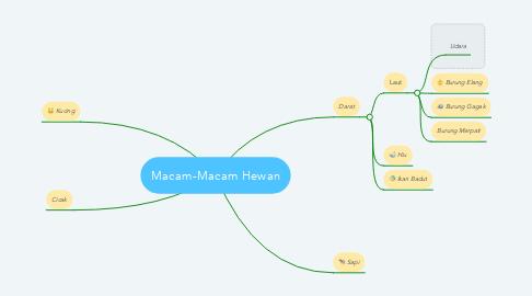 Mind Map: Macam-Macam Hewan