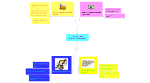 Mind Map: The Impact ofEuropean Exploration