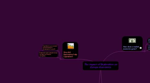 Mind Map: The Impact of Exploration on Europe Economics