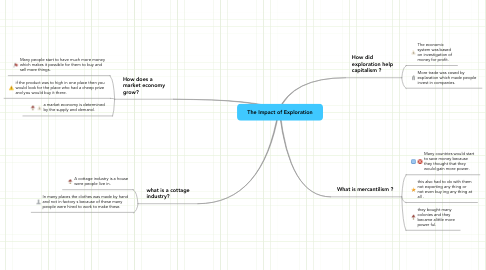 Mind Map: The Impact of Exploration