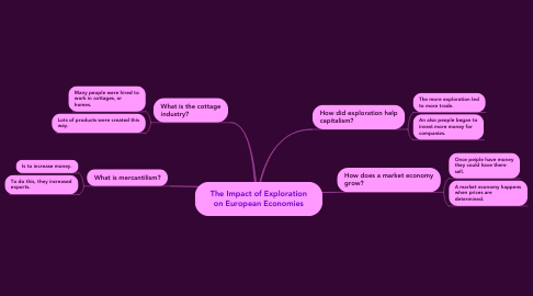 Mind Map: The Impact of Exploration on European Economies