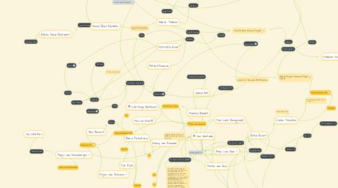 Mind Map: Alfa Bank