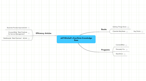 Mind Map: Jeff Mitchell's EverNote Knowledge Base