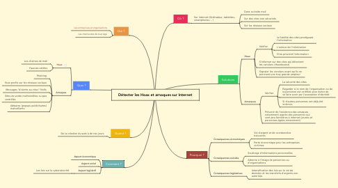 Mind Map: Détecter les Hoax et arnaques sur Internet