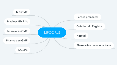 Mind Map: MPOC RLS